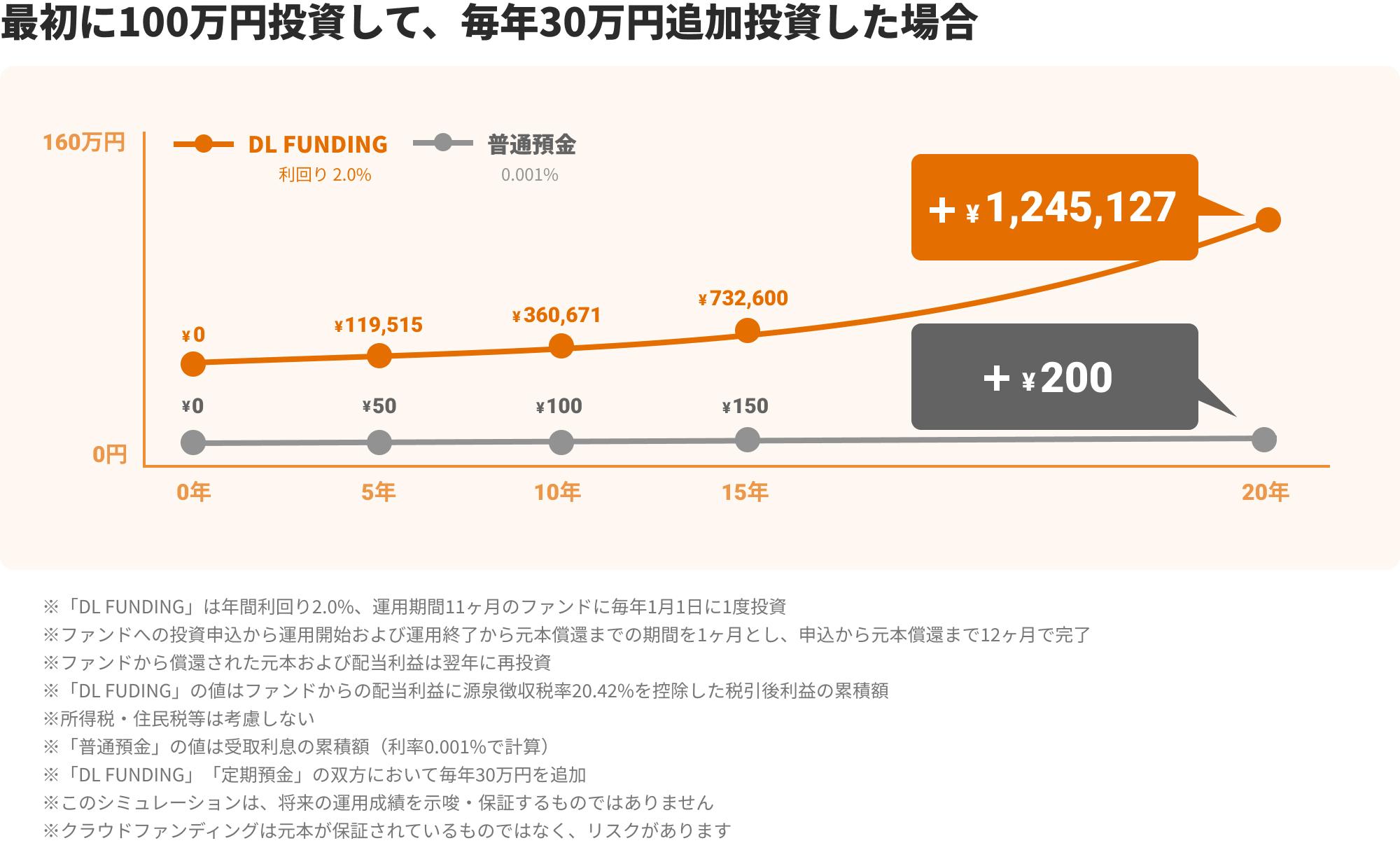 ファンドの例1